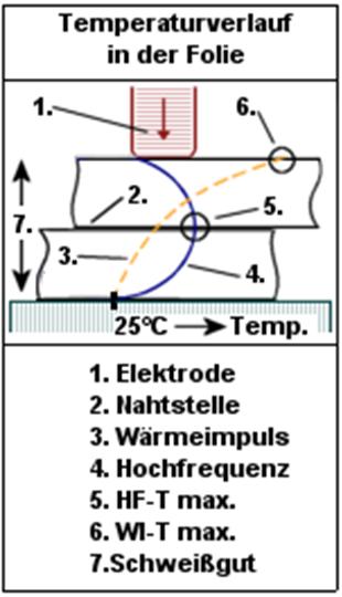 temperaturverlauf Hochfrequenzschweißen